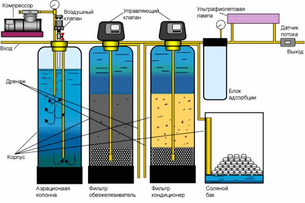 фильтр для воды на даче какой выбрать